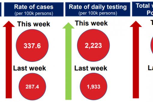 Birmingham Weekly COVID-19 Statistics